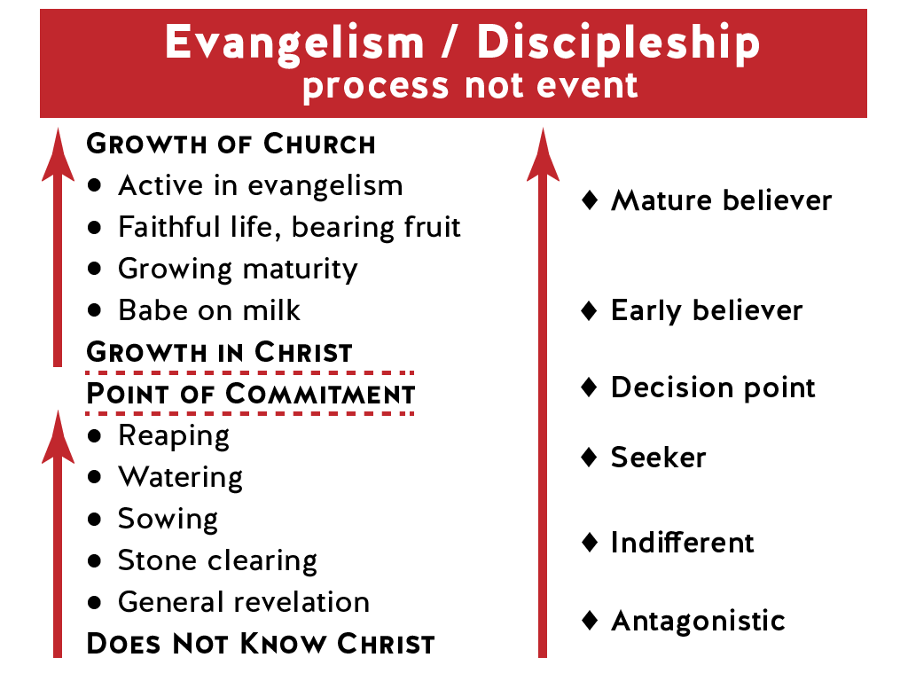 Evangelism/Discipleship: Media Ministry evaluation - chart by Phill Butler