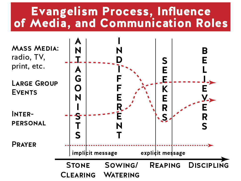 Evangelism Process: Media Ministry evaluation - chart by Phill Butler